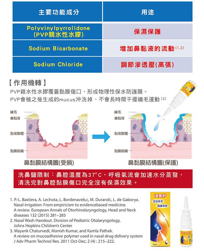 鼻腔傷口護理-速鼻舒-液體繃帶-鼻腔黏膜潰瘍保護